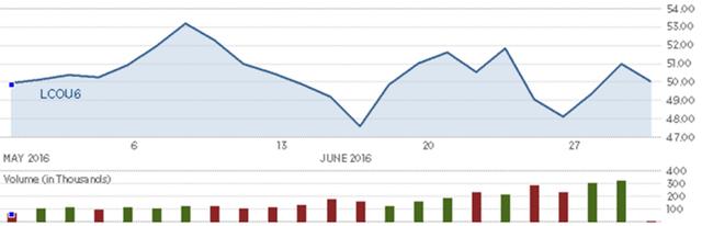Diễn biến giá dầu thô Brent trong tháng. Nguồn: CNBC