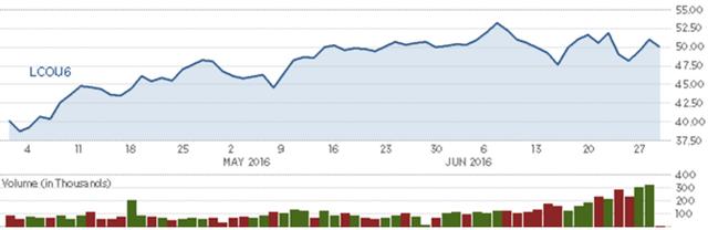 Diễn biến giá dầu thô Brent trong quý. Nguồn: CNBC