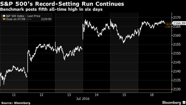 Chỉ số S&P 500 chạm đỉnh lần thứ 5 trong 6 ngày.