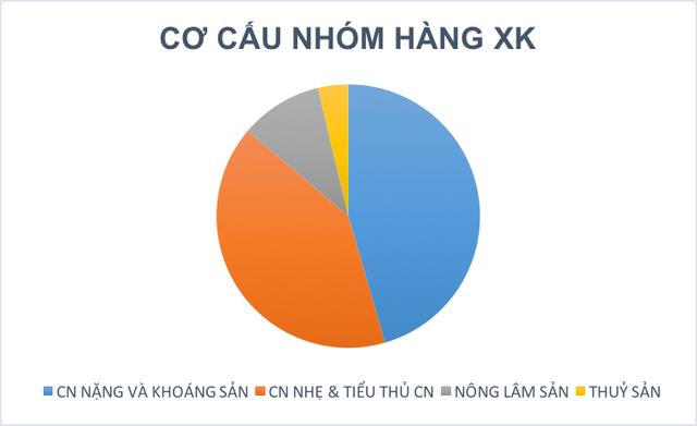 Việt Nam vẫn nghiêng về xuất khẩu sản phẩm thô nhiều hơn