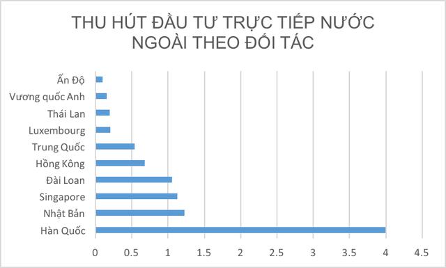 Hàn Quốc, Nhật Bản, Singgapore là top 3 quốc gia đầu tư mạnh vào Việt Nam