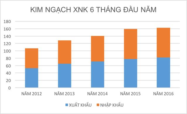 Kim ngạch xuất nhập khẩu 6 tháng đầu năm từ 2012 - 2016