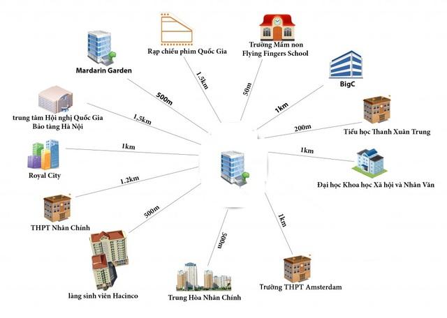 Từ dự án cũng có thể kết nối rất dễ dàng đến các điểm trung tâm đô thị, khu vui chơi giải trí khác như Royal City, trường Amsterdam, Big C