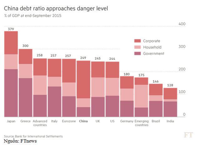 Cấu trúc nợ của các nước phân theo nợ của: doanh nghiệp, hộ gia đình, chính phủ