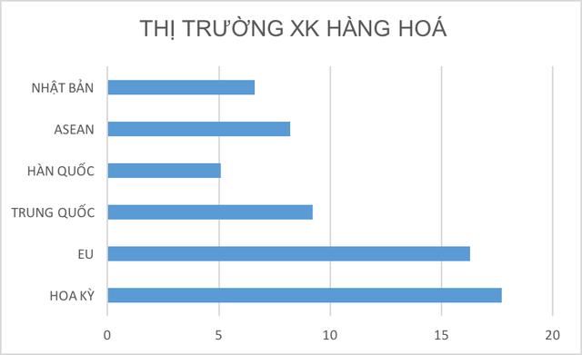 Hoa Kỳ là thị trường xuất khẩu đứng đầu của Việt Nam
