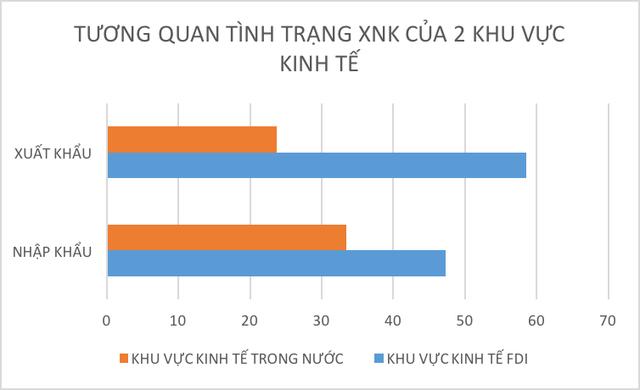 Khu vực kinh tế FDI chiếm tỷ trọng lớn về XNK hàng hoá của Việt Nam