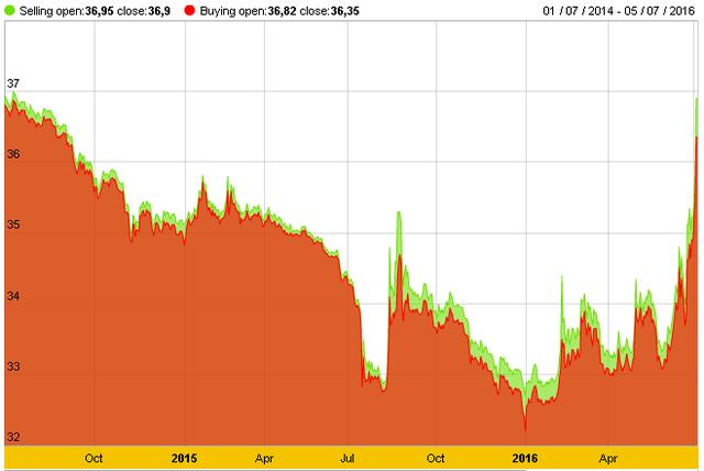 Giá vàng đã lấy lại phong độ của 2 năm về trước.