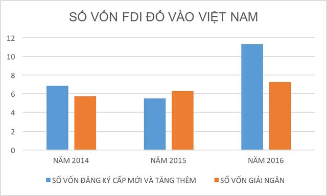 Vốn FDI đầu tư vào Việt Nam từ 2014 - 2016