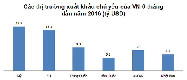 Ở chiều ngược lại, Việt Nam nhập khẩu nhiều nhất từ Trung Quốc. Tiếp đến là các thị trường như Hàn Quốc, ASEAN, Nhật Bản...