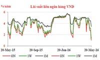 Lãi suất liên ngân hàng thấp nhất 3 năm